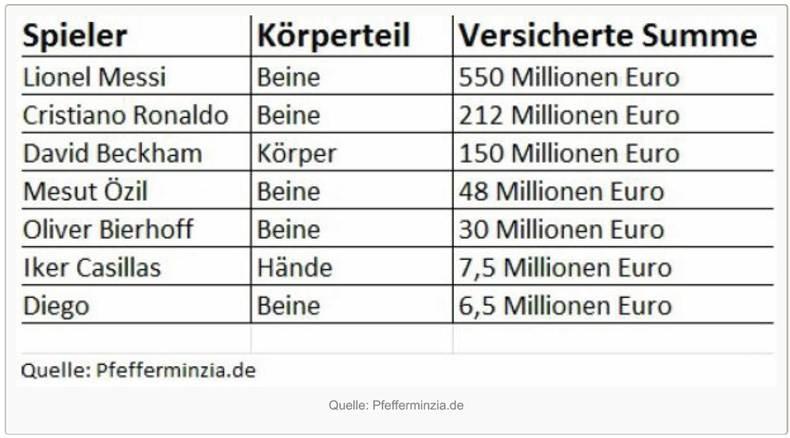 Was kosten die Körperteile von Fußballern